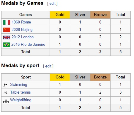 Singapore Olympic Medals