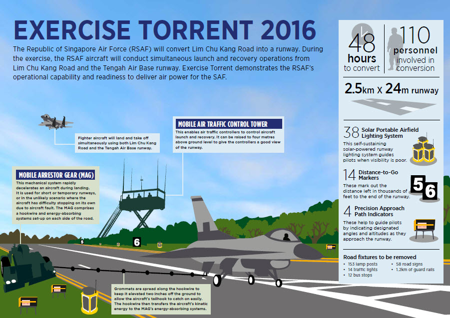 exercise-torrent-2016-infographic