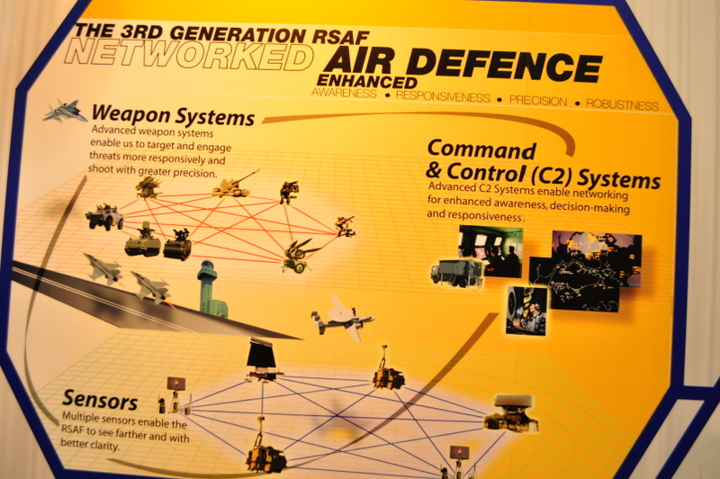 SAF Air Defence network