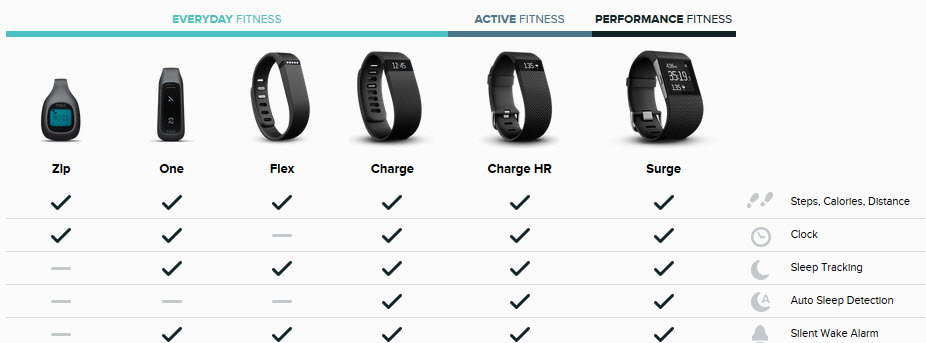 fitbit comparison